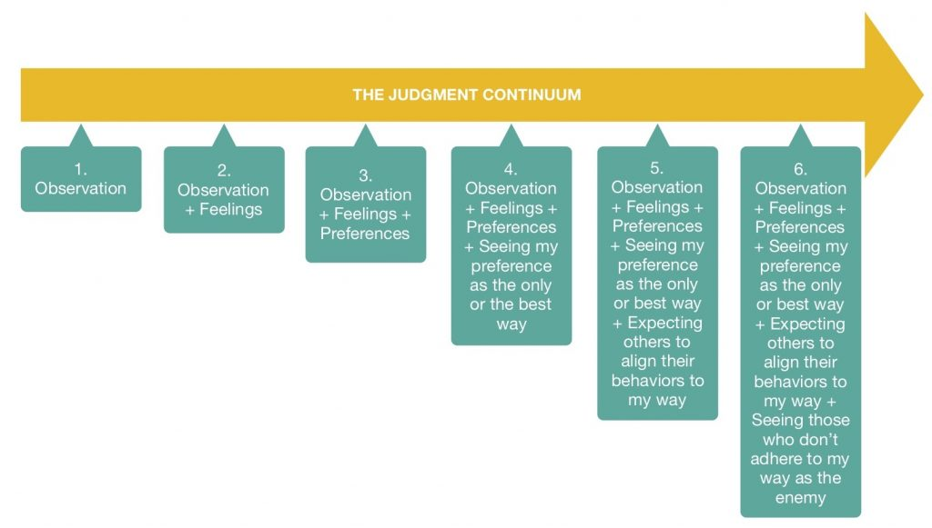 the judgment continuum